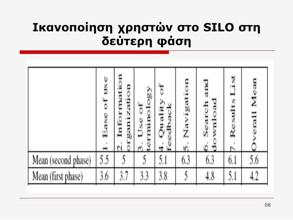 68 Ικανοποίηση χρηστών στο SILO στη δεύτερη φάση