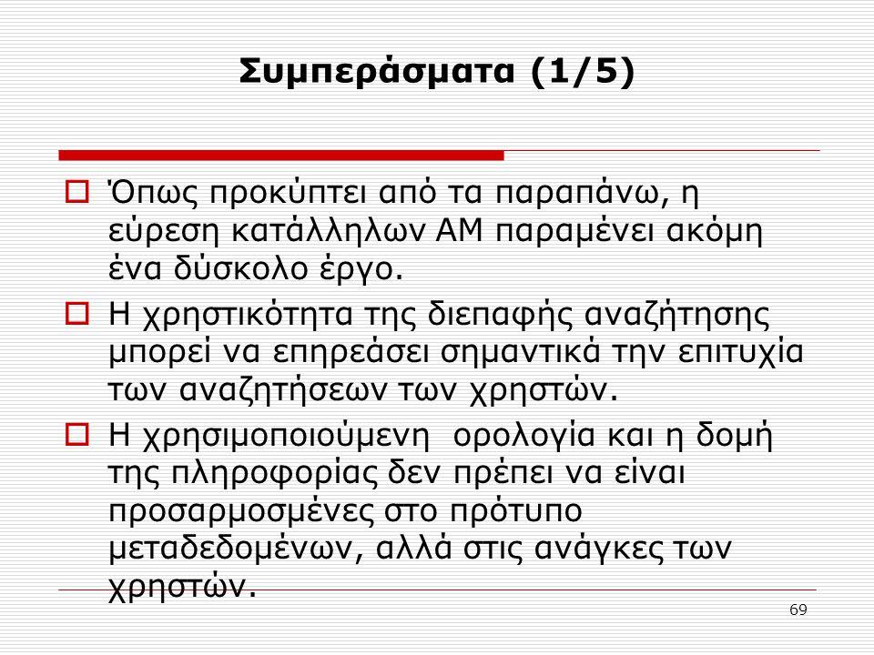 69 Συμπεράσματα (1/5)  Όπως προκύπτει από τα παραπάνω, η εύρεση κατάλληλων ΑΜ παραμένει ακόμη ένα δύσκολο έργο.