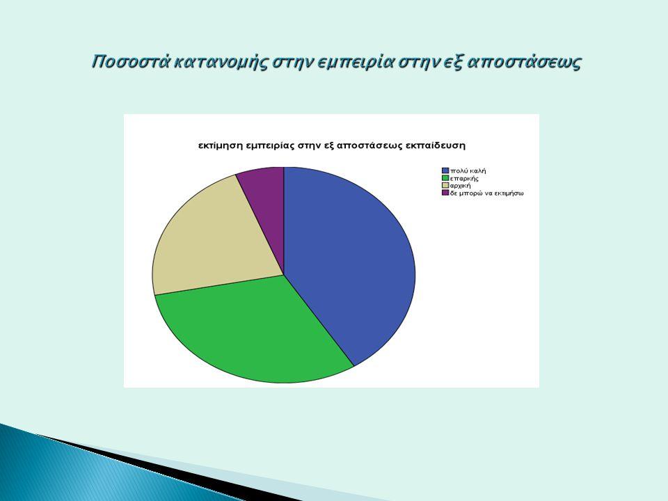 Ποσοστά κατανομής στην εμπειρία στην εξ αποστάσεως