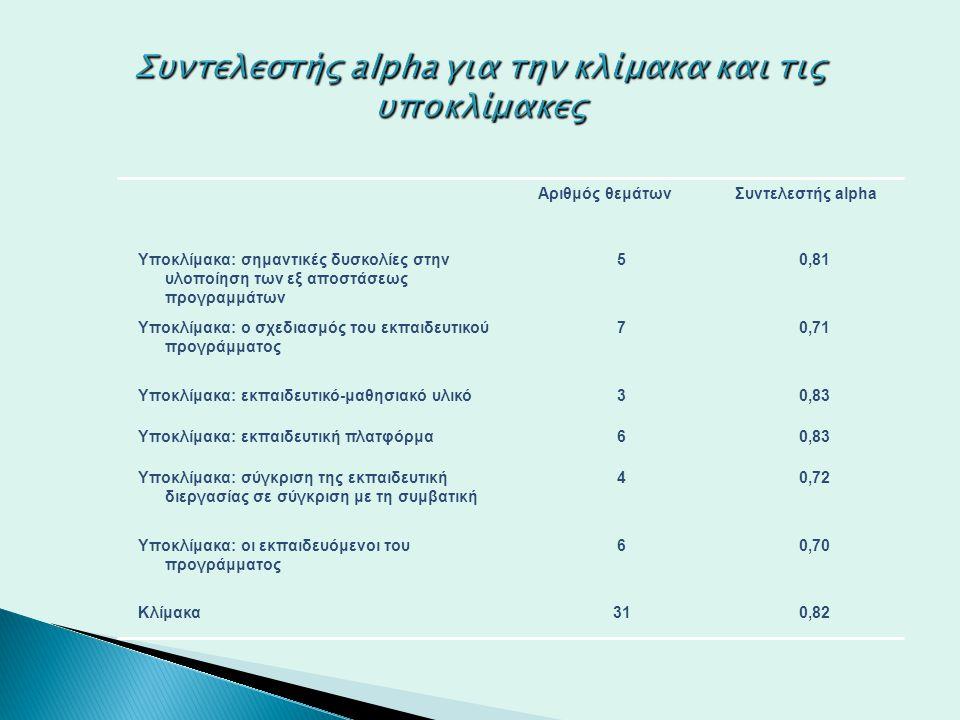 Συντελεστής alpha για την κλίμακα και τις υποκλίμακες Αριθμός θεμάτωνΣυντελεστής alpha Υποκλίμακα: σημαντικές δυσκολίες στην υλοποίηση των εξ αποστάσε