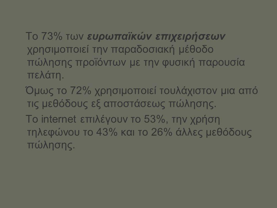 Το 73% των ευρωπαϊκών επιχειρήσεων χρησιμοποιεί την παραδοσιακή μέθοδο πώλησης προϊόντων με την φυσική παρουσία πελάτη.