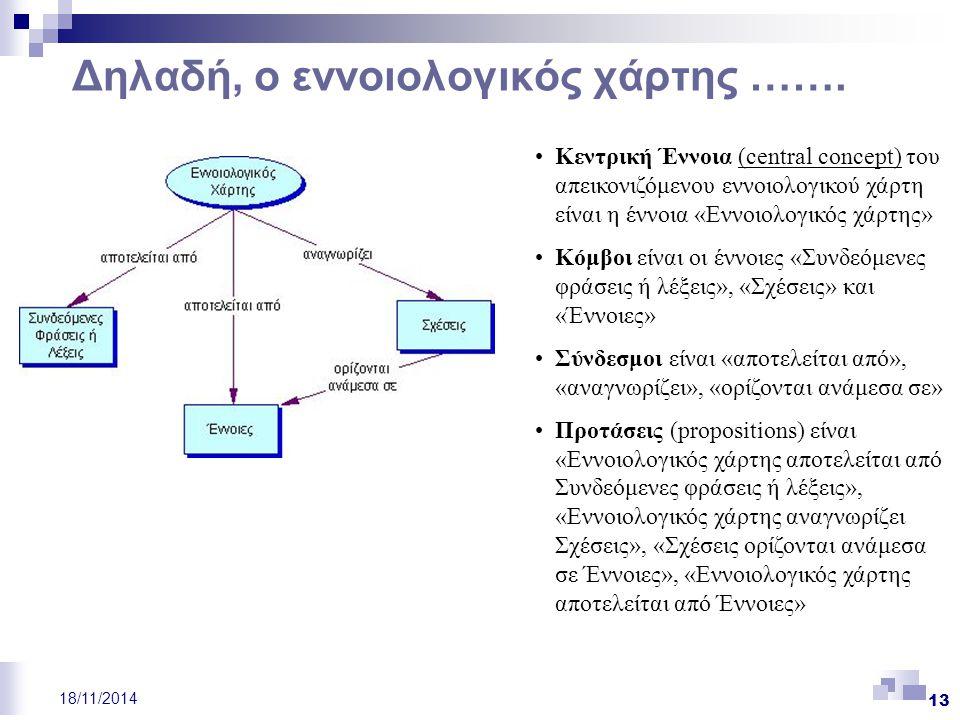 13 18/11/2014 Δηλαδή, ο εννοιολογικός χάρτης ……. Κεντρική Έννοια (central concept) του απεικονιζόμενου εννοιολογικού χάρτη είναι η έννοια «Εννοιολογικ