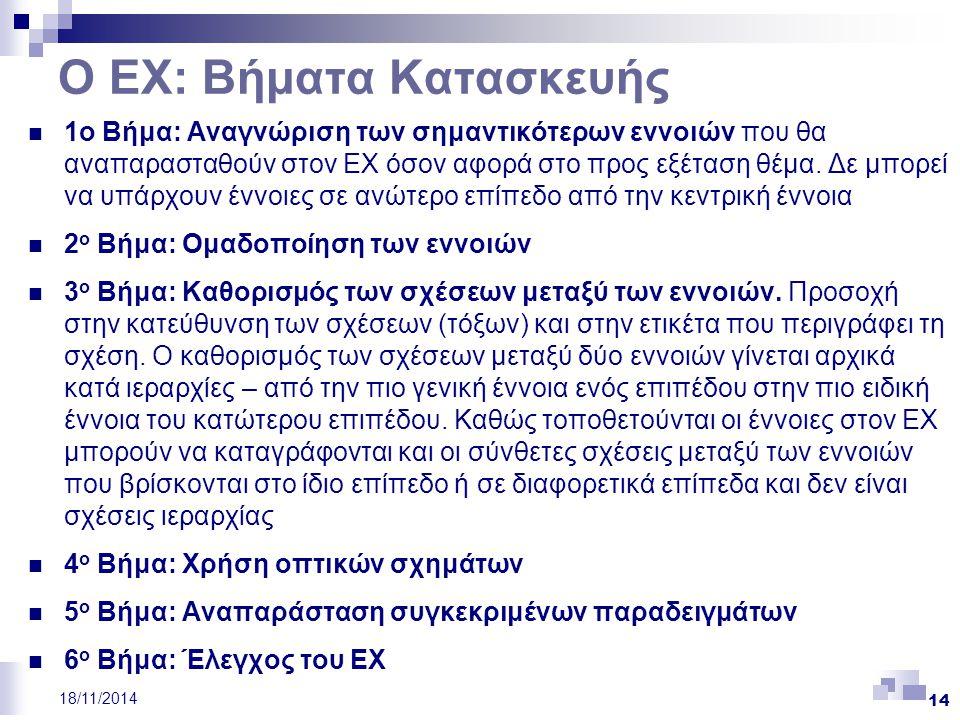 14 18/11/2014 Ο ΕΧ: Βήματα Κατασκευής 1ο Βήμα: Αναγνώριση των σημαντικότερων εννοιών που θα αναπαρασταθούν στον ΕΧ όσον αφορά στο προς εξέταση θέμα. Δ