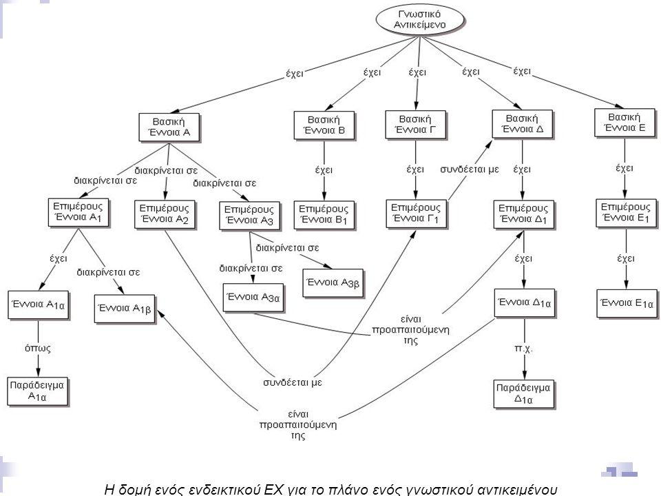 Σεμινάριο Εννοιολογικής Χαρτογράφησης - ΑΣΠΑΙΤΕ 34 18/11/2014 Η δομή ενός ενδεικτικού EX για το πλάνο ενός γνωστικού αντικειμένου
