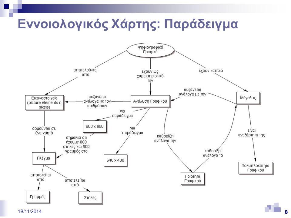 19 18/11/2014 Εργαλεία Χαρτογράφησης και ο ΕΧ (ΙΙ) Γνωστικοί Χάρτες (Knowledge Maps) (Holley and Dansereau, 1984; O' Donnell, Dansereau, Hall, 2002):  εναλλακτική προσέγγιση για την παρουσίαση κειμένων για διάφορα γνωστικά αντικείμενα,  οι σχέσεις διακρίνονται σε δυναμικές, σε στατικές και σε επεξηγηματικές, όπως είναι (is_a), μέρος του (part_of), παράδειγμα (example), χαρακτηριστικό (characteristic), σχόλιο (comment), αναλογία (analogy), οδηγεί σε (leads to), επηρεάζει (influences)  οι κόμβοι μπορεί να είναι λέξεις, προτάσεις ή παράγραφοι, και οι χάρτες δεν έχουν απαραίτητα ιεραρχική δομή Σημασιολογικά Δίκτυα (όπως ορίζονται από τη Fisher (2000)) (Semantic Networks):  αποτελούν δίκτυα από κόμβους και συνδέσμους,  δεν είναι απαραίτητη η ιεραρχική δομή των κόμβων,  περιλαμβάνουν μεγάλο αριθμό συσχετιζόμενων εννοιών και συνήθως έχουν τη δομή «αράχνης»