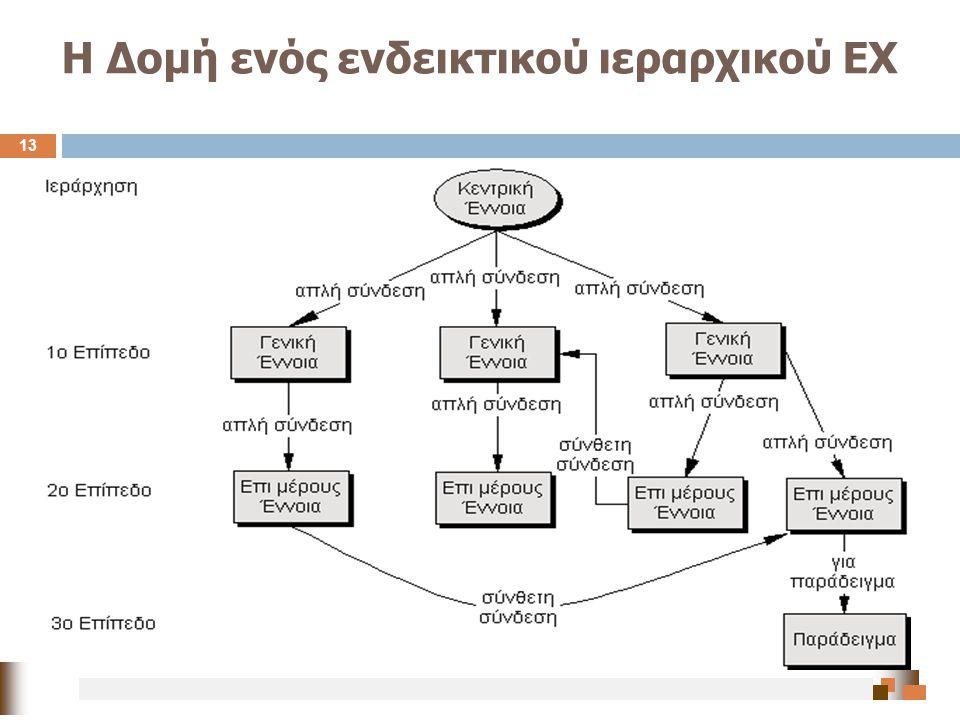 Η Δομή ενός ενδεικτικού ιεραρχικού ΕΧ 13