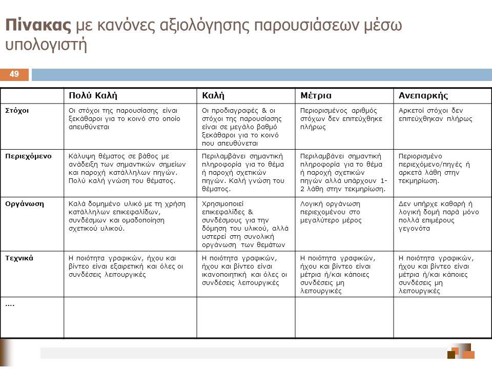 Πολύ ΚαλήΚαλήΜέτριαΑνεπαρκής ΣτόχοιΟι στόχοι της παρουσίασης είναι ξεκάθαροι για το κοινό στο οποίο απευθύνεται Οι προδιαγραφές & οι στόχοι της παρουσ