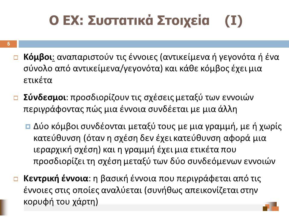 Ο ΕΧ: Συστατικά Στοιχεία (Ι)  Κόμβοι : αναπαριστούν τις έννοιες ( αντικείμενα ή γεγονότα ή ένα σύνολο από αντικείμενα / γεγονότα ) και κάθε κόμβος έχ