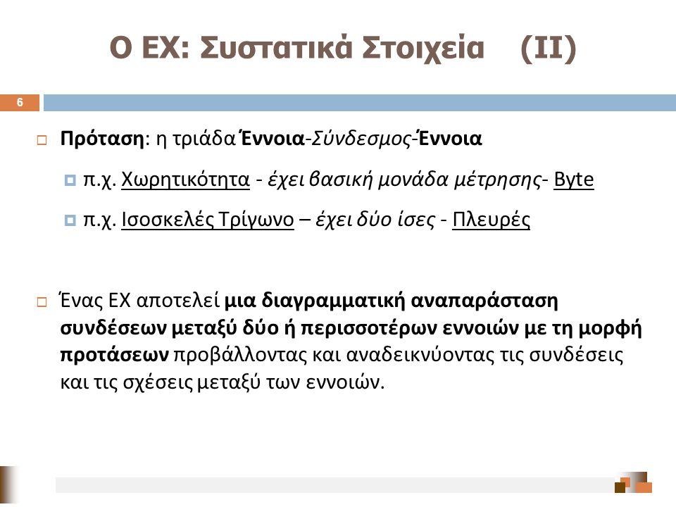 Ο ΕΧ: Συστατικά Στοιχεία (ΙΙ)  Πρόταση : η τριάδα Έννοια - Σύνδεσμος - Έννοια  π. χ. Χωρητικότητα - έχει βασική μονάδα μέτρησης - Byte  π. χ. Ισοσκ