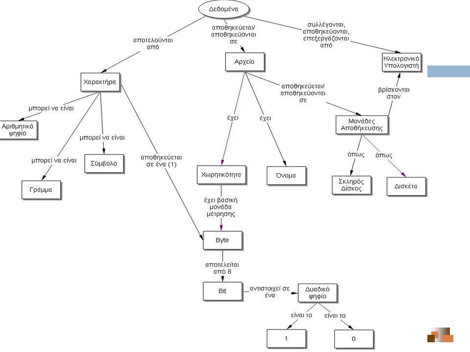 Εννοιολογικός Χάρτης : Παράδειγμα (3) 9