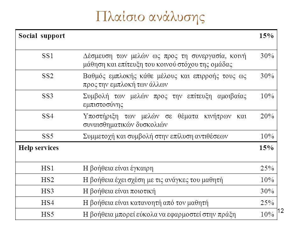 12 Πλαίσιο ανάλυσης Social support15% SS1Δέσμευση των μελών ως προς τη συνεργασία, κοινή μάθηση και επίτευξη του κοινού στόχου της ομάδας 30% SS2Βαθμός εμπλοκής κάθε μέλους και επιρροής τους ως προς την εμπλοκή των άλλων 30% SS3Συμβολή των μελών προς την επίτευξη αμοιβαίας εμπιστοσύνης 10% SS4Υποστήριξη των μελών σε θέματα κινήτρων και συναισθηματικών δυσκολιών 20% SS5Συμμετοχή και συμβολή στην επίλυση αντιθέσεων10% Help services15% HS1Η βοήθεια είναι έγκαιρη25% HS2Η βοήθεια έχει σχέση με τις ανάγκες του μαθητή10% HS3Η βοήθεια είναι ποιοτική30% HS4Η βοήθεια είναι κατανοητή από τον μαθητή25% HS5Η βοήθεια μπορεί εύκολα να εφαρμοστεί στην πράξη10%