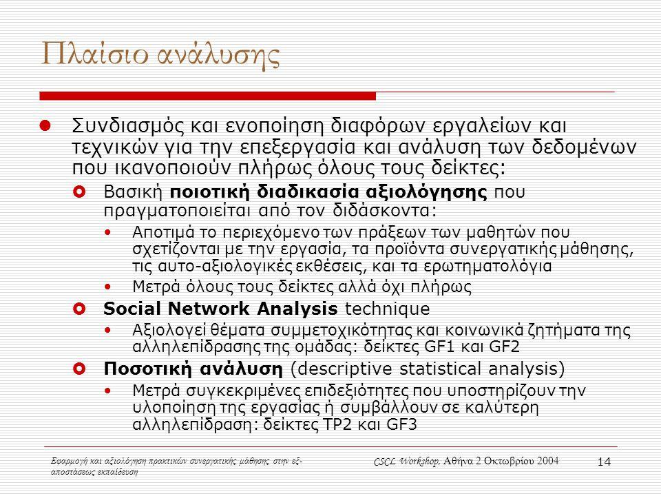 Εφαρμογή και αξιολόγηση πρακτικών συνεργατικής μάθησης στην εξ- αποστάσεως εκπαίδευση CSCL Workshop, Αθήνα 2 Οκτωβρίου 2004 14 Πλαίσιο ανάλυσης Συνδιασμός και ενοποίηση διαφόρων εργαλείων και τεχνικών για την επεξεργασία και ανάλυση των δεδομένων που ικανοποιούν πλήρως όλους τους δείκτες:  Βασική ποιοτική διαδικασία αξιολόγησης που πραγματοποιείται από τον διδάσκοντα: Αποτιμά το περιεχόμενο των πράξεων των μαθητών που σχετίζονται με την εργασία, τα προϊόντα συνεργατικής μάθησης, τις αυτο-αξιολογικές εκθέσεις, και τα ερωτηματολόγια Μετρά όλους τους δείκτες αλλά όχι πλήρως  Social Network Analysis technique Αξιολογεί θέματα συμμετοχικότητας και κοινωνικά ζητήματα της αλληλεπίδρασης της ομάδας: δείκτες GF1 και GF2  Ποσοτική ανάλυση (descriptive statistical analysis) Μετρά συγκεκριμένες επιδεξιότητες που υποστηρίζουν την υλοποίηση της εργασίας ή συμβάλλουν σε καλύτερη αλληλεπίδραση: δείκτες TP2 και GF3