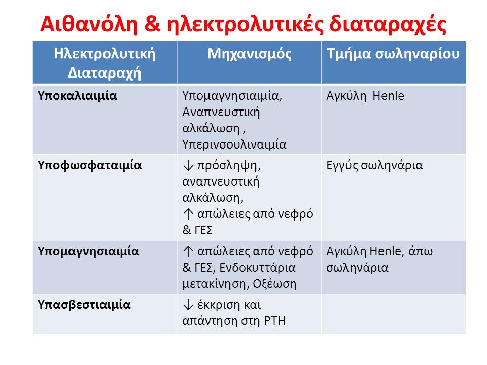 Αιθανόλη & διαταραχές νατρίου 1.Ψευδουπονατριαιμία 2.Υπονατριαιμία λόγω ύπαρξης δραστικής οσμωτικής ουσίας 3.Υπονατριαιμία από οξεία δηλητηρίαση εξ Η 2 Ο 4.Αιθανόλη και μειωμένος ΔΚΟΑ 5.Αλκοολική κίρρωση: Κατακράτηση Na + και δημιουργία οιδήματος