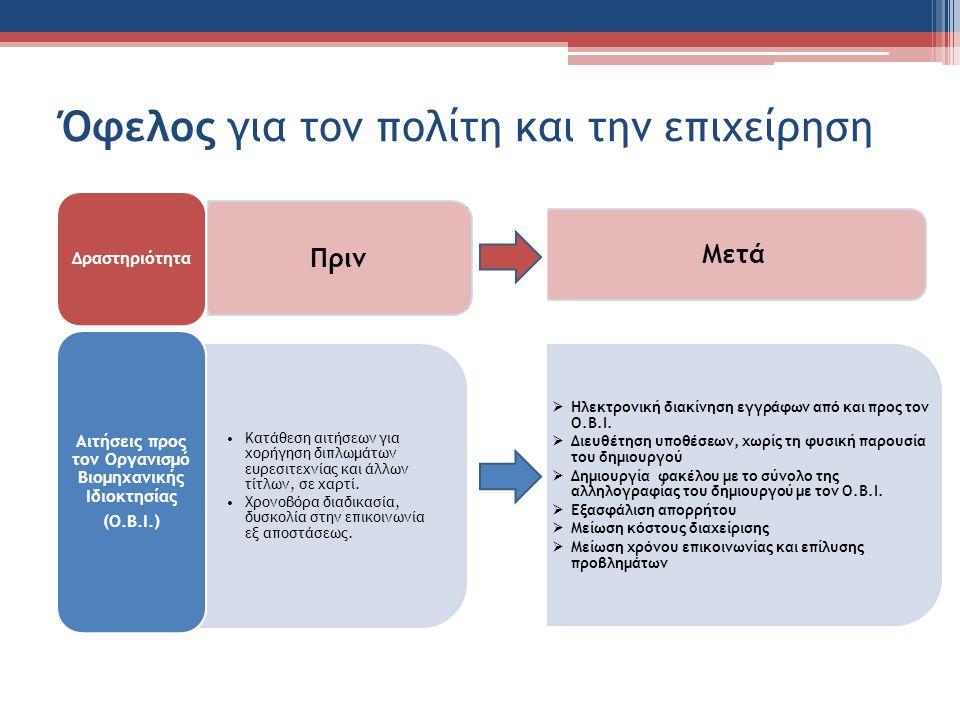 Όφελος για τον πολίτη και την επιχείρηση Δραστηριότητα Κατάθεση αιτήσεων για χορήγηση διπλωμάτων ευρεσιτεχνίας και άλλων τίτλων, σε χαρτί.