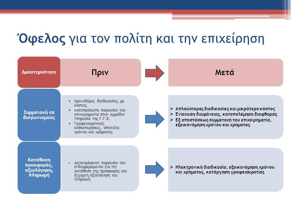 Όφελος για τον πολίτη και την επιχείρηση Δραστηριότητα Αυτοπρόσωπη παρουσία του ενδιαφερόμενου για την κατάθεση της προσφοράς και έγχαρτη αξιολόγηση και πληρωμή.