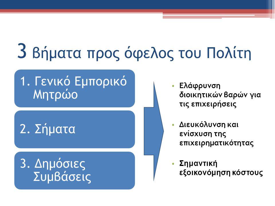 3 βήματα προς όφελος του Πολίτη 1. Γενικό Εμπορικό Μητρώο 2.