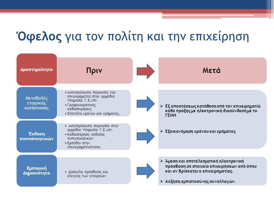 Όφελος για τον πολίτη και την επιχείρηση Δραστηριότητα Αυτοπρόσωπη παρουσία στην αρμόδια Υπηρεσία Γ.Ε.ΜΗ.