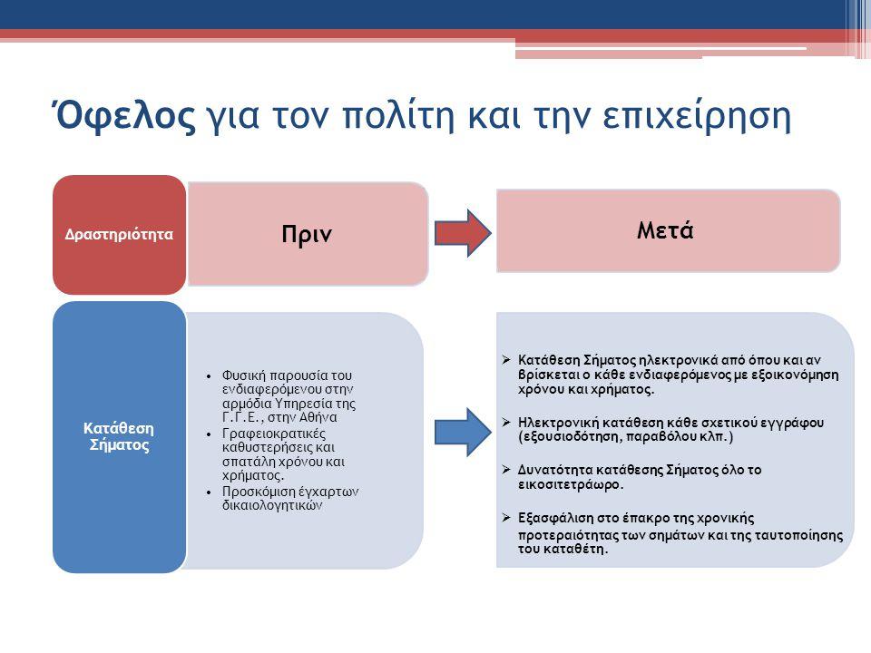 Όφελος για τον πολίτη και την επιχείρηση Δραστηριότητα Φυσική παρουσία του ενδιαφερόμενου στην αρμόδια Υπηρεσία της Γ.Γ.Ε., στην Αθήνα Γραφειοκρατικές καθυστερήσεις και σπατάλη χρόνου και χρήματος.