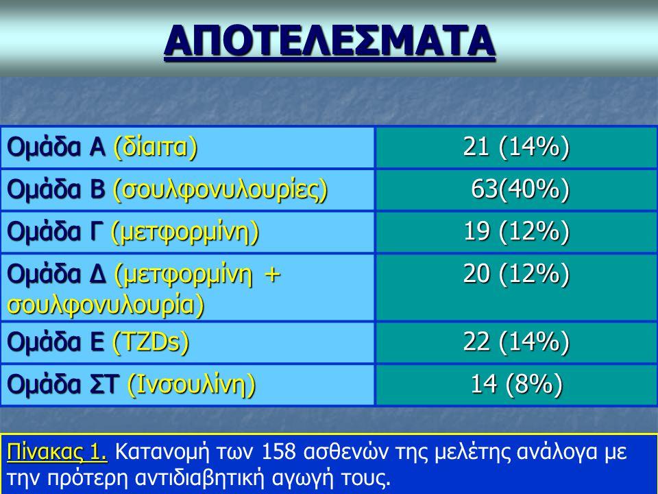 ΑΠΟΤΕΛΕΣΜΑΤΑ Ομάδα Α (δίαιτα) 21 (14%) Ομάδα Β (σουλφονυλουρίες) 63(40%) 63(40%) Ομάδα Γ (μετφορμίνη) 19 (12%) Ομάδα Δ (μετφορμίνη + σουλφονυλουρία) 20 (12%) Ομάδα Ε (TZDs) 22 (14%) Ομάδα ΣΤ (Ινσουλίνη) 14 (8%) Πίνακας 1.