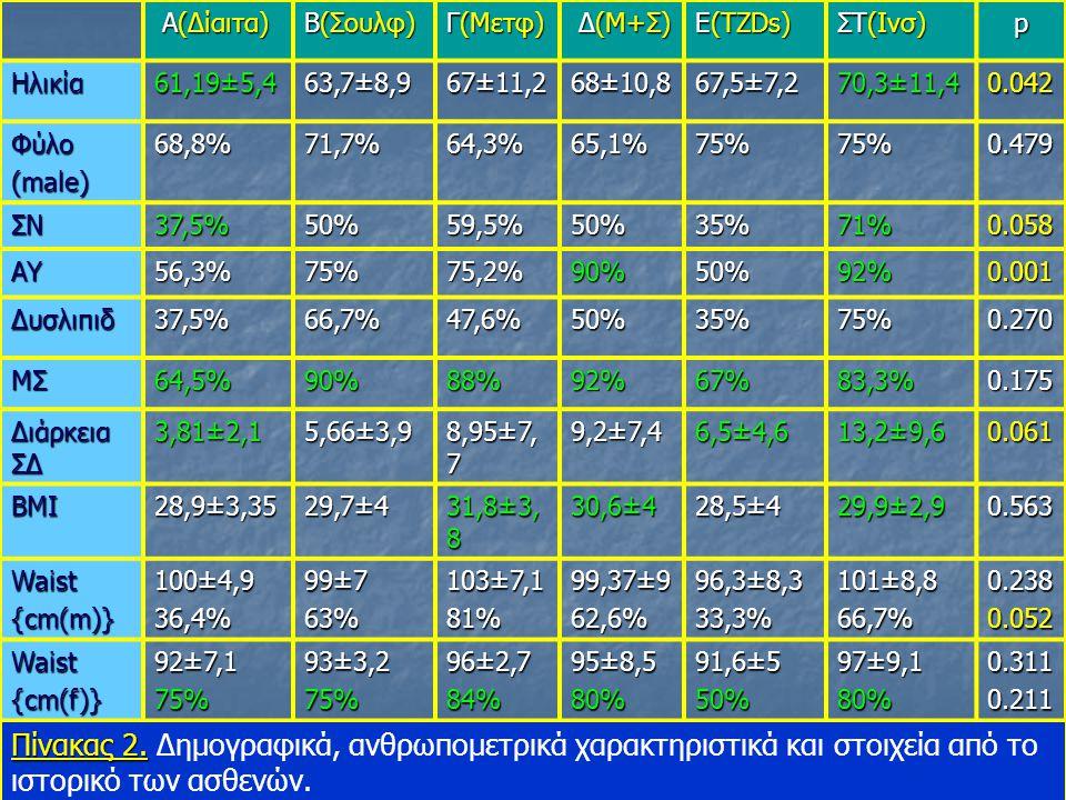 Α(Δίαιτα) Α(Δίαιτα) Β(Σουλφ) Γ(Μετφ) Δ(Μ+Σ) Δ(Μ+Σ) Ε(TZDs) ΣΤ(Ινσ) p Ηλικία 61,19±5,4 63,7±8,9 67±11,2 68±10,8 67,5±7,2 70,3±11,4 0.042 Φύλο (male) 68,8%71,7%64,3%65,1%75%75%0.479 ΣΝ37,5%50%59,5%50%35%71% 0.058 ΑΥ56,3%75%75,2%90%50%92%0.001 Δυσλιπιδ37,5%66,7%47,6%50%35%75%0.270 ΜΣ64,5%90%88%92%67%83,3%0.175 Διάρκεια ΣΔ 3,81±2,1 5,66±3,9 8,95±7, 7 9,2±7,4 6,5±4,6 13,2±9,6 0.061 ΒΜΙ 28,9±3,35 29,7±4 31,8±3, 8 30,6±4 28,5±4 29,9±2,9 0.563 Waist{cm(m)} 100±4,9 36,4% 99±7 63% 103±7,1 81% 99,37±9 62,6% 96,3±8,3 33,3% 101±8,8 66,7%0.2380.052 Waist{cm(f)} 92±7,1 75% 93±3,2 75% 96±2,7 84% 95±8,5 80% 91,6±5 50% 97±9,1 80%0.3110.211 Πίνακας 2.