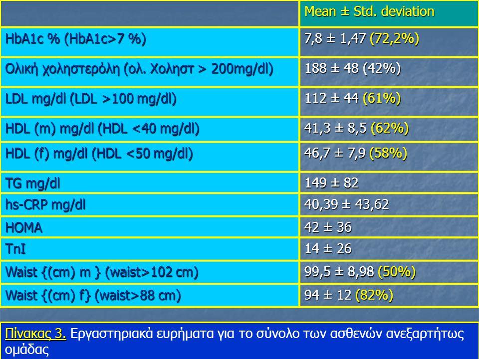 Mean ± Std.deviation HbA1c % (HbA1c>7 %) 7,8 ± 1,47 (72,2%) Ολική χοληστερόλη (ολ.