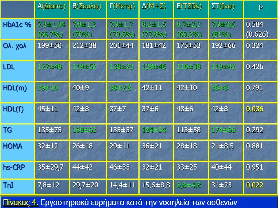 A(Δίαιτα) Β(Σουλφ) Γ(Μετφ) Δ(Μ+Σ) Ε(TZDs) ΣΤ(Ινσ) p HbA1c % 7,3±1,04 (66,7%) 7,8±1,3 (70%) 7,9±1,7 (70,6%) 8,2±1,5 (77,8%) 8,7±2,2 (69,2%) 7,9±0,6 (81%)0.584 (0.626) Ολ.
