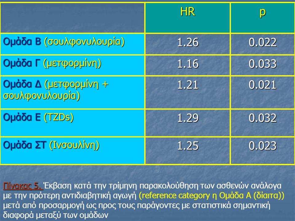 HRp Ομάδα Β (σουλφονυλουρία) 1.260.022 Ομάδα Γ (μετφορμίνη) 1.160.033 Ομάδα Δ (μετφορμίνη + σουλφονυλουρία) 1.210.021 Ομάδα Ε (TZDs) 1.290.032 Ομάδα ΣΤ (Ινσουλίνη) 1.250.023 Πίνακας 5.