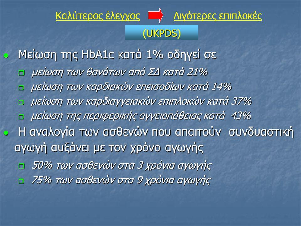 Μείωση της HbA1c κατά 1% οδηγεί σε Μείωση της HbA1c κατά 1% οδηγεί σε  μείωση των θανάτων από ΣΔ κατά 21%  μείωση των καρδιακών επεισοδίων κατά 14%  μείωση των καρδιαγγειακών επιπλοκών κατά 37%  μείωση της περιφερικής αγγειοπάθειας κατά 43% Η αναλογία των ασθενών που απαιτούν συνδυαστική αγωγή αυξάνει με τον χρόνο αγωγής Η αναλογία των ασθενών που απαιτούν συνδυαστική αγωγή αυξάνει με τον χρόνο αγωγής  50% των ασθενών στα 3 χρόνια αγωγής  75% των ασθενών στα 9 χρόνια αγωγής Καλύτερος έλεγχοςΛιγότερες επιπλοκές UKPDS (UKPDS)