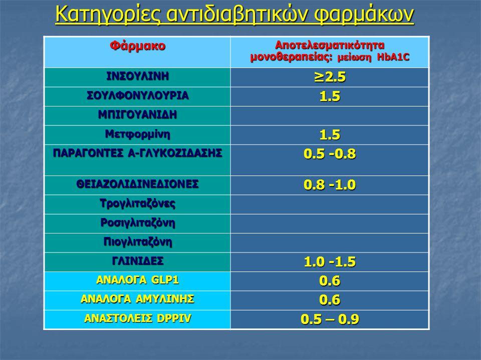 Κατηγορίες αντιδιαβητικών φαρμάκων Φάρμακο Αποτελεσματικότητα μονοθεραπείας: μείωση HbA1C ΙΝΣΟΥΛΙΝΗ ≥2.5 ΣΟΥΛΦΟΝΥΛΟΥΡΙΑ1.5 ΜΠΙΓΟΥΑΝΙΔΗ Μετφορμίνη1.5 ΠΑΡΑΓΟΝΤΕΣ Α-ΓΛΥΚΟΖΙΔΑΣΗΣ 0.5 -0.8 ΘΕΙΑΖΟΛΙΔΙΝΕΔΙΟΝΕΣ 0.8 -1.0 Τρογλιταζόνες Ροσιγλιταζόνη Πιογλιταζόνη ΓΛΙΝΙΔΕΣ 1.0 -1.5 ΑΝΑΛΟΓΑ GLP1 0.6 ΑΝΑΛΟΓΑ ΑΜΥΛΙΝΗΣ 0.6 ΑΝΑΣΤΟΛΕΙΣ DPPIV 0.5 – 0.9