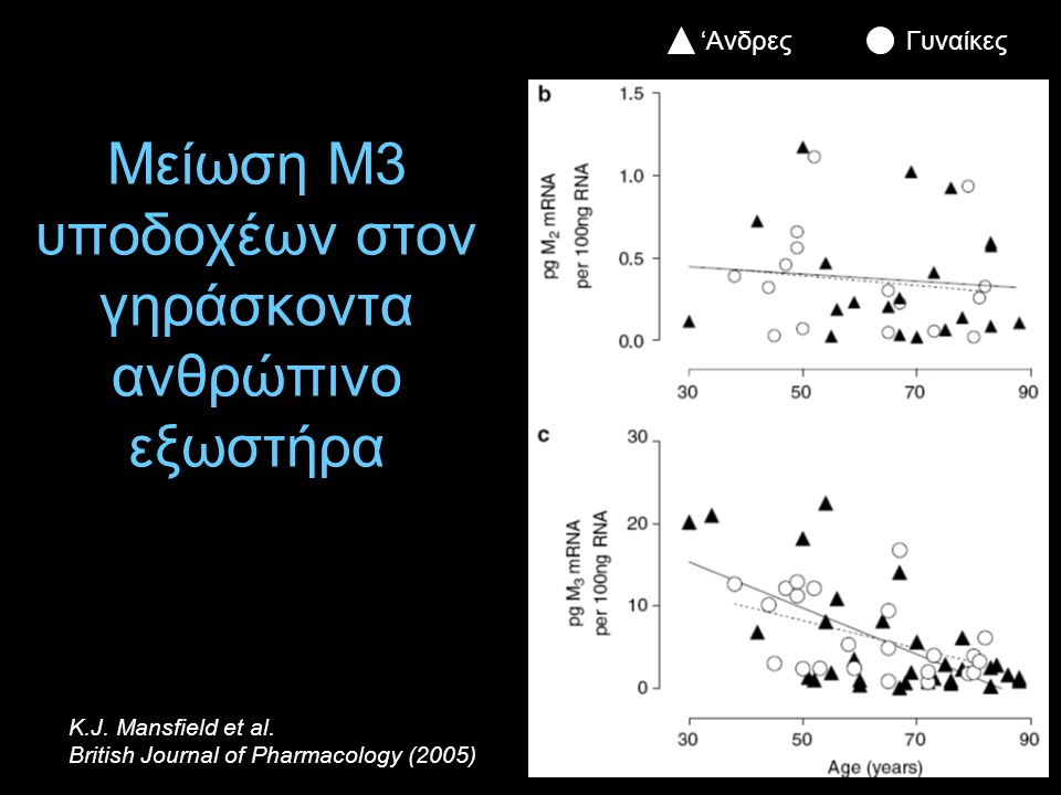 Μείωση Μ3 υποδοχέων στον γηράσκοντα ανθρώπινο εξωστήρα 'ΑνδρεςΓυναίκες K.J. Mansfield et al. British Journal of Pharmacology (2005)