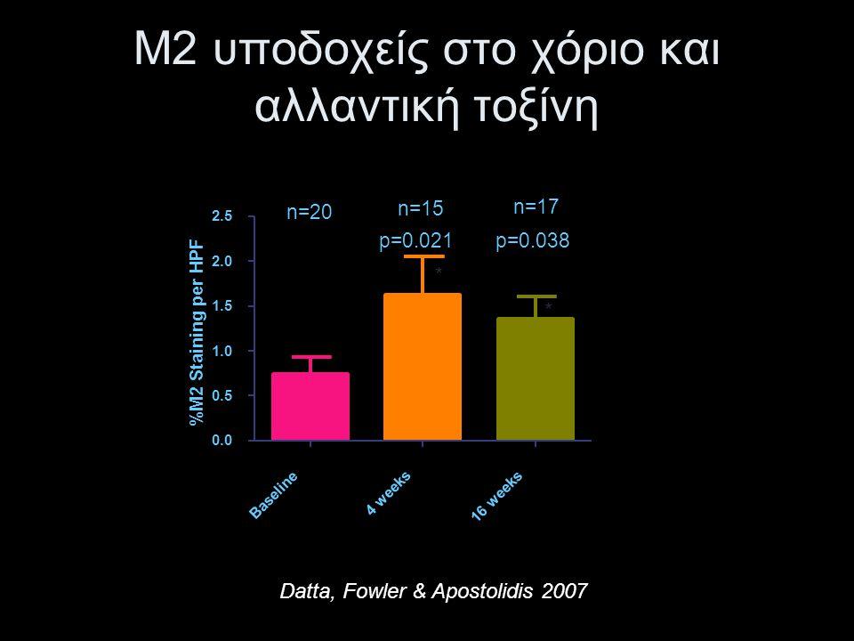 Μ2 υποδοχείς στο χόριο και αλλαντική τοξίνη Datta, Fowler & Apostolidis 2007 M2 Baseline 4 weeks 16 weeks 0.0 0.5 1.0 1.5 2.0 2.5 p=0.021p=0.038 n=20