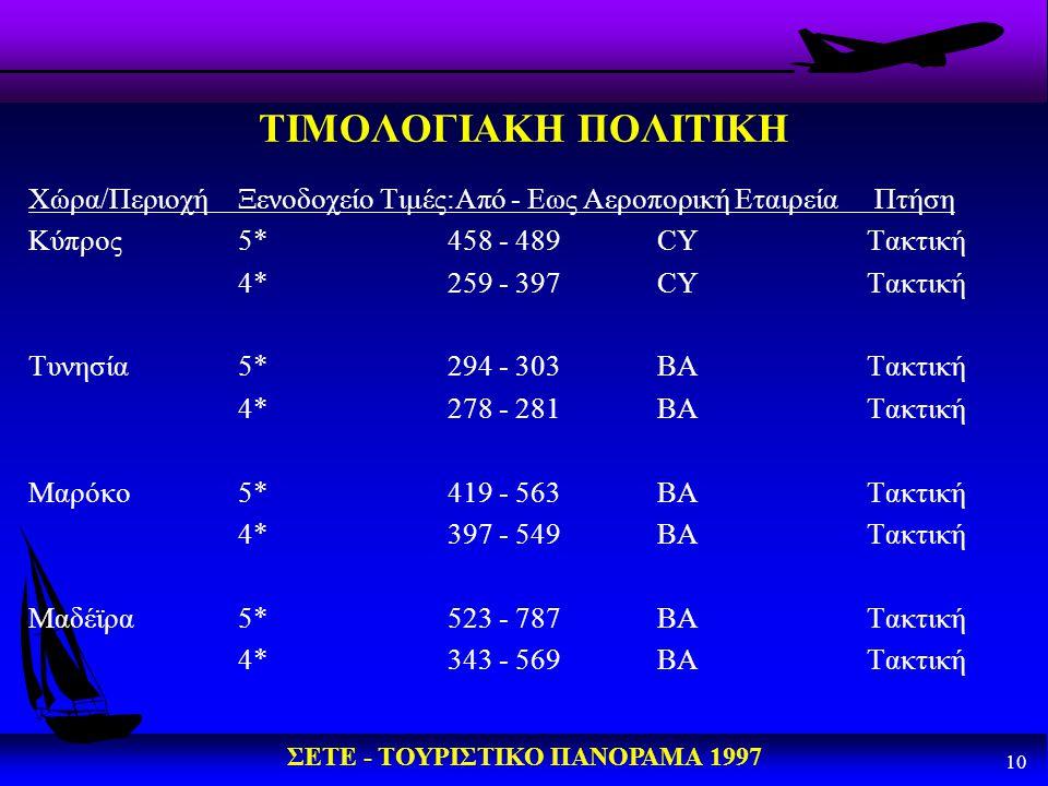 ΣΕΤΕ - ΤΟΥΡΙΣΤΙΚΟ ΠΑΝΟΡΑΜΑ 1997 10 ΤΙΜΟΛΟΓΙΑΚΗ ΠΟΛΙΤΙΚΗ Χώρα/ΠεριοχήΞενοδοχείο Τιμές:Από - Εως Αεροπορική Εταιρεία Πτήση Κύπρος5*458 - 489CYΤακτική 4*