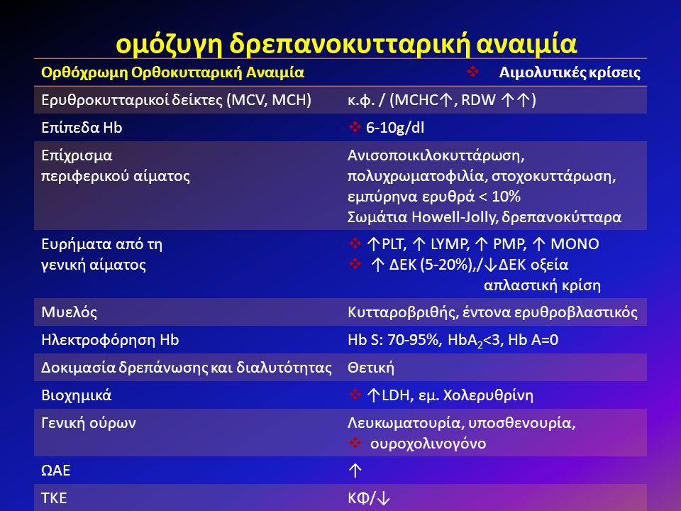 ομόζυγη δρεπανοκυτταρική αναιμία Ορθόχρωμη Ορθοκυτταρική Αναιμία  Αιμολυτικές κρίσεις Ερυθροκυτταρικοί δείκτες (MCV, MCH)κ.φ. / (MCHC↑, RDW ↑↑) Επίπε