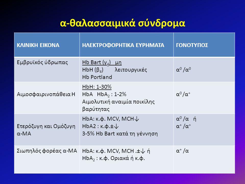 α-θαλασσαιμικά σύνδρομα ΚΛΙΝΙΚΗ ΕΙΚΟΝΑΗΛΕΚΤΡΟΦΟΡΗΤΙΚΑ ΕΥΡΗΜΑΤΑΓΟΝΟΤΥΠΟΣ Εμβρυϊκός ύδρωπαςHb Bart (γ 4 ) μη HbH (β 4 ) λειτουργικές Hb Portland α0 /α0α