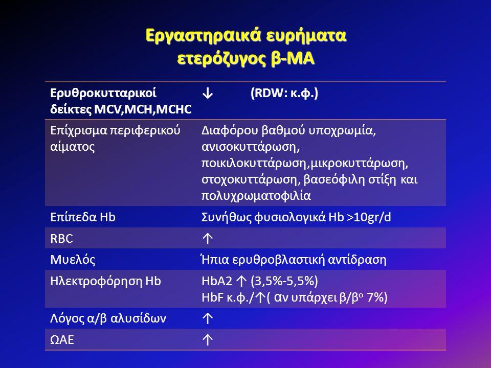 Εργαστηρ α ικ ά ευρήματα ετερόζυγος β-ΜΑ Ερυθροκυτταρικοί δείκτες MCV,MCH,MCHC ↓ (RDW: κ.φ.) Επίχρισμα περιφερικού αίματος Διαφόρου βαθμού υποχρωμία,