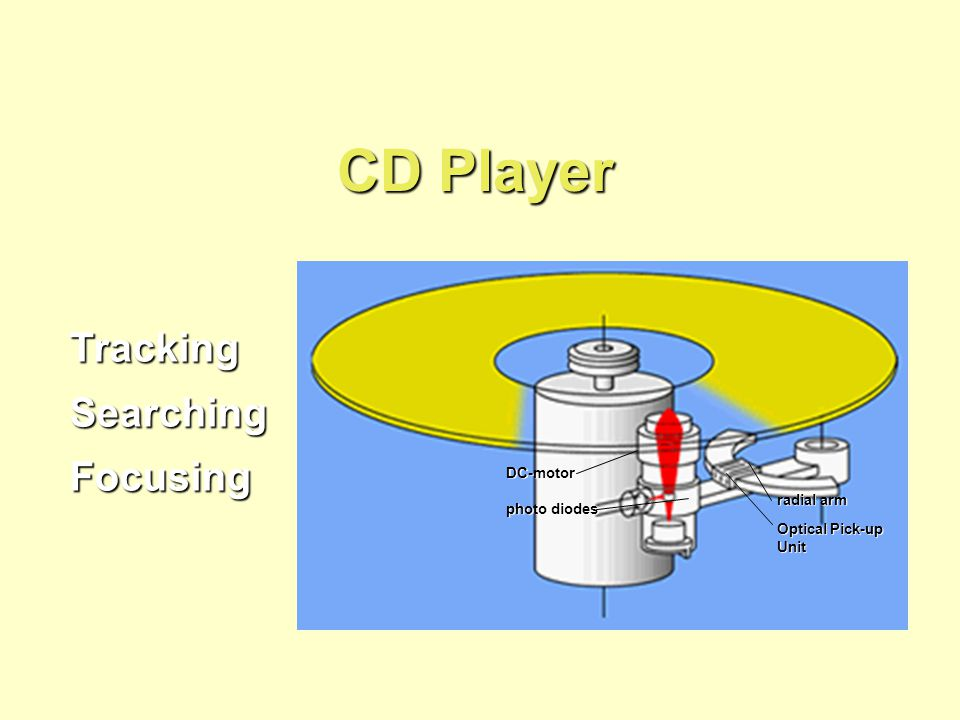 CD Player TrackingSearchingFocusing DC-motor photo diodes radial arm Optical Pick-up Unit