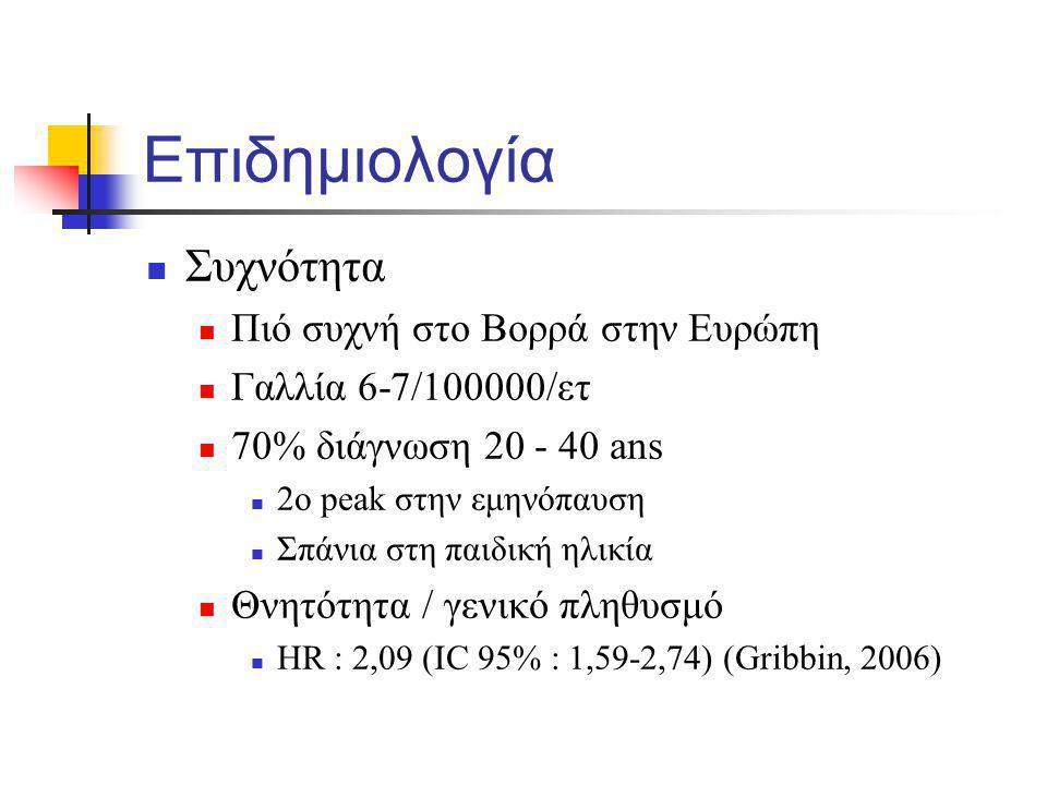 Εξέλιξη Οξεία : Löfgren Αυτόματη ύφεση Χρονία, > 2 έτη Απλή, με αυτόματη ύφεση Λειτουργικές δοκιμασίες Διάγνωση των εξω-θωρακικών εντοπίσεων που μπορούν να καθορίσουν τη πρόγνωση Θνησιμότητα : 5% Αναπνευστική ανεπάρκεια Αιμόπτυση (ασπέργιλος +++) Νευρολογικές, καρδιακές εντοπίσεις
