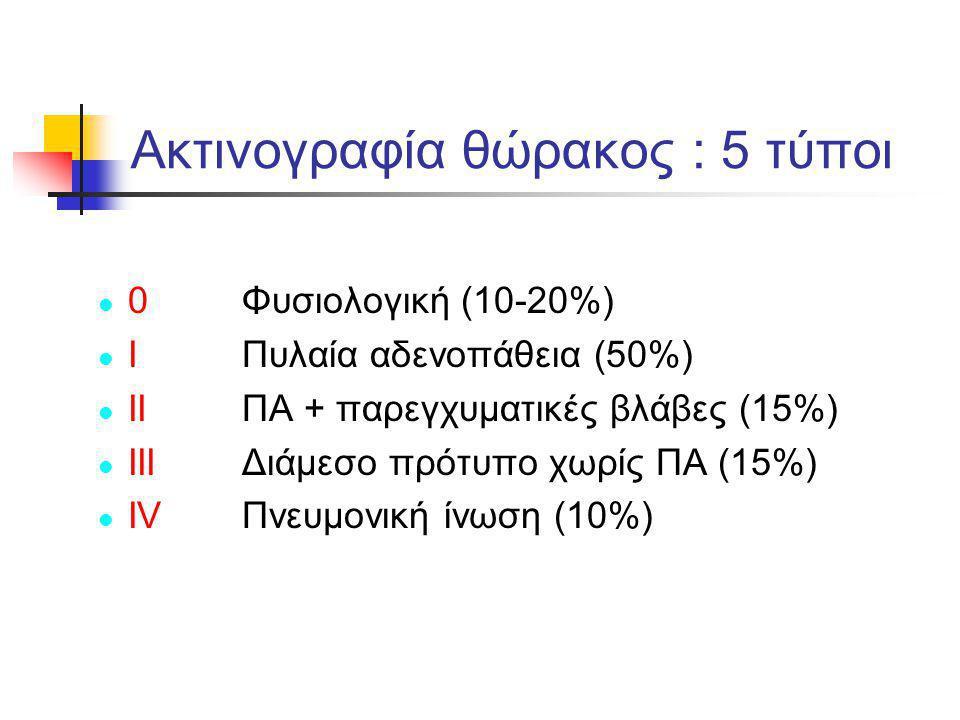 Ακτινογραφία θώρακος : 5 τύποι l 0Φυσιολογική (10-20%) l I Πυλαία αδενοπάθεια (50%) l II ΠΑ + παρεγχυματικές βλάβες (15%) l III Διάμεσο πρότυπο χωρίς