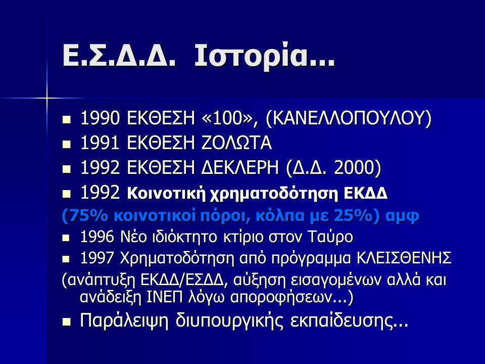 Ε.Σ.Δ.Δ. Ιστορία... 1990 ΕΚΘΕΣΗ «100», (ΚΑΝΕΛΛΟΠΟΥΛΟΥ) 1990 ΕΚΘΕΣΗ «100», (ΚΑΝΕΛΛΟΠΟΥΛΟΥ) 1991 ΕΚΘΕΣΗ ΖΟΛΩΤΑ 1991 ΕΚΘΕΣΗ ΖΟΛΩΤΑ 1992 ΕΚΘΕΣΗ ΔΕΚΛΕΡΗ (Δ