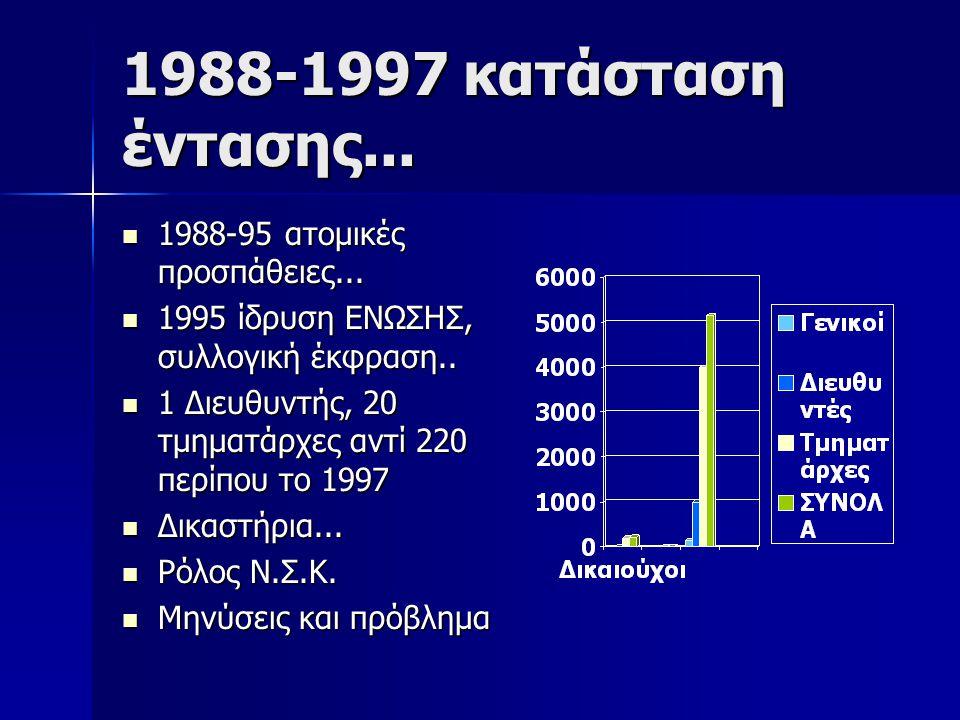 1988-1997 κατάσταση έντασης... 1988-95 ατομικές προσπάθειες... 1988-95 ατομικές προσπάθειες... 1995 ίδρυση ΕΝΩΣΗΣ, συλλογική έκφραση.. 1995 ίδρυση ΕΝΩ