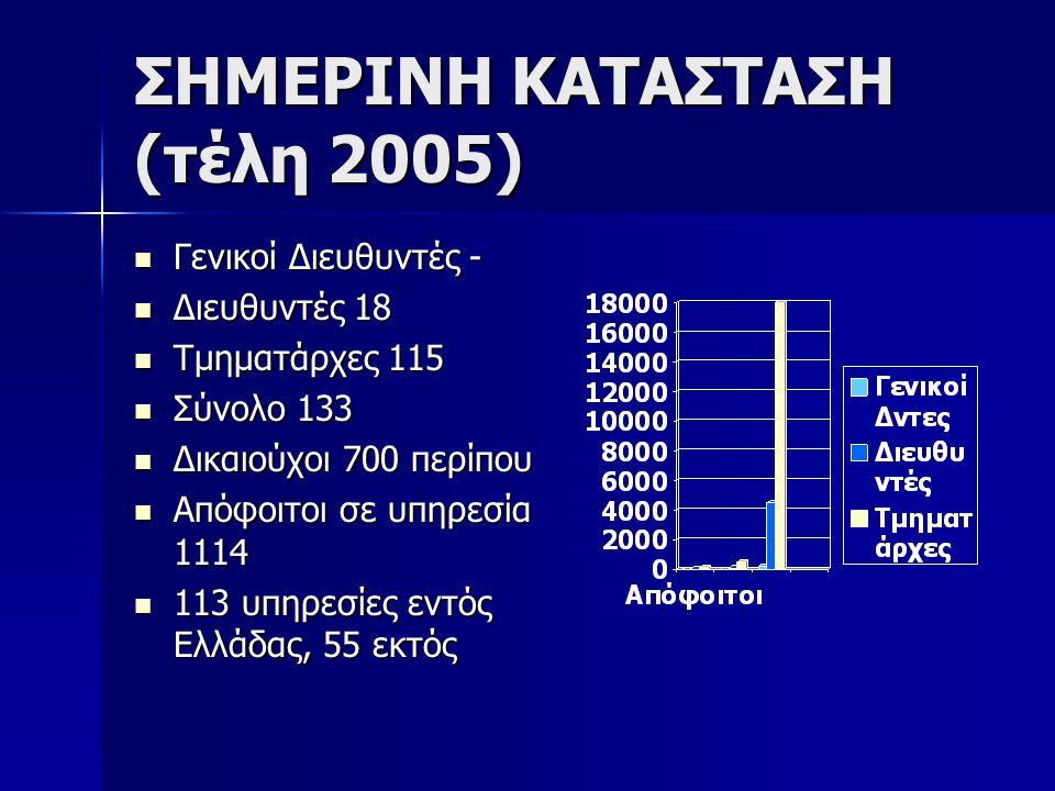 ΣΗΜΕΡΙΝΗ ΚΑΤΑΣΤΑΣΗ (τέλη 2005) Γενικοί Διευθυντές - Γενικοί Διευθυντές - Διευθυντές 18 Διευθυντές 18 Τμηματάρχες 115 Τμηματάρχες 115 Σύνολο 133 Σύνολο