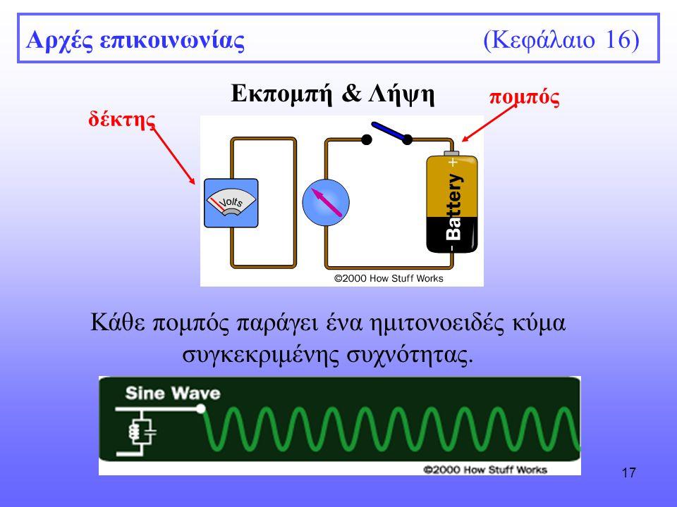 17 Αρχές επικοινωνίας (Κεφάλαιο 16) Εκπομπή & Λήψη πομπός δέκτης Κάθε πομπός παράγει ένα ημιτονοειδές κύμα συγκεκριμένης συχνότητας.