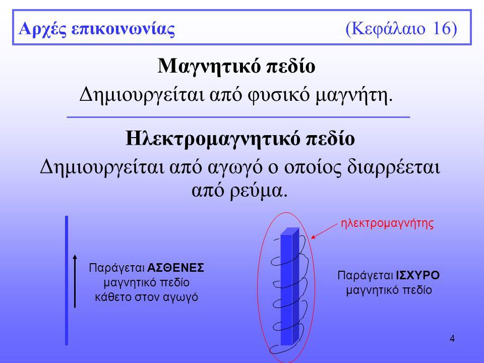 5 Αρχές επικοινωνίας (Κεφάλαιο 16) Ηλεκτρομαγνητικό πεδίο Όσο ο διακόπτης είναι κλειστός, το κύκλωμα διαρέεται από ρεύμα και δημιουργεί ηλεκτρομαγνητικό πεδίο, όπως φαίνεται από την κίνηση της πυξίδας.