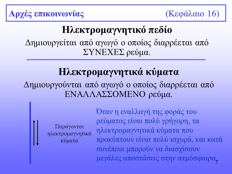 18 Αρχές επικοινωνίας (Κεφάλαιο 16) Διαμόρφωση (Modulation) Το ημιτονοειδές κύμα δεν περιέχει πληροφορία (θόρυβος).