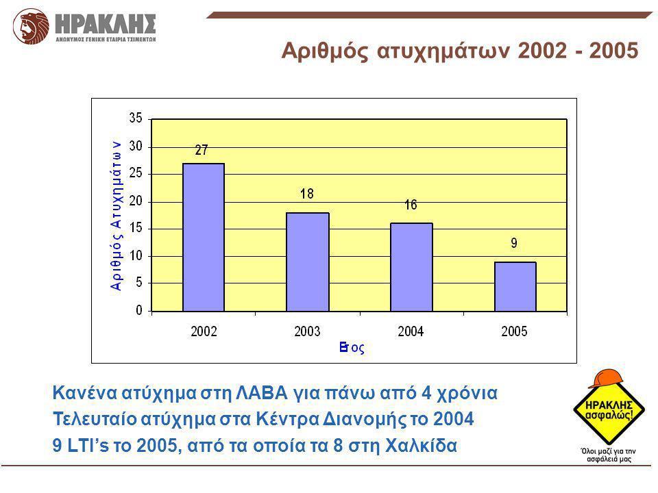 Αριθμός ατυχημάτων 2002 - 2005 Κανένα ατύχημα στη ΛΑΒΑ για πάνω από 4 χρόνια Τελευταίο ατύχημα στα Κέντρα Διανομής το 2004 9 LTI's το 2005, από τα οπο