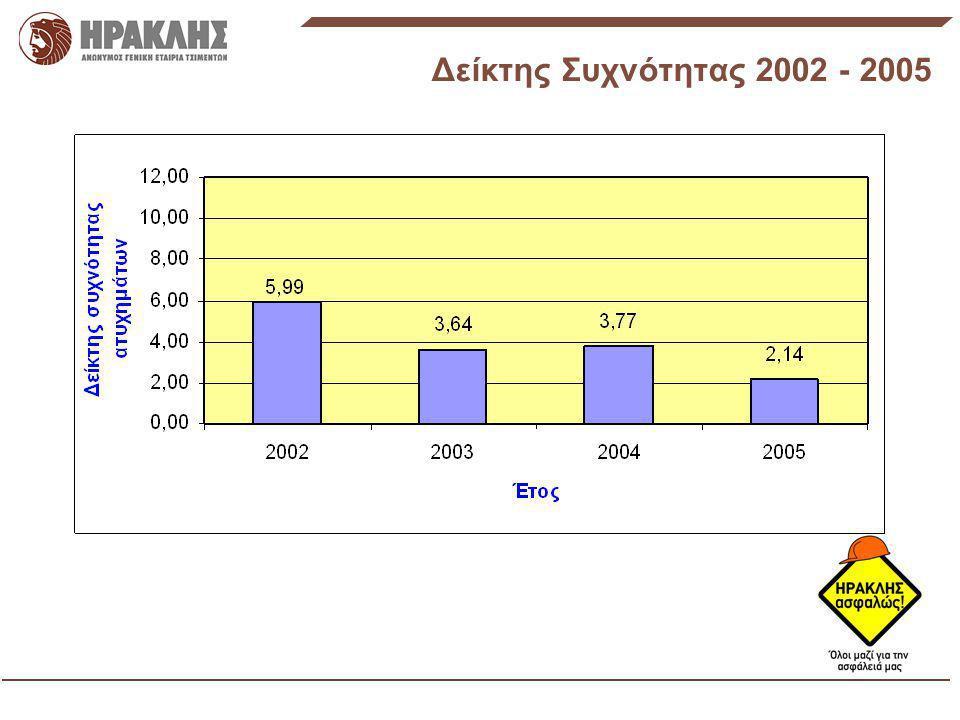 Δείκτης Σοβαρότητας Ατυχημάτων (SR) 2003: ένα θανατηφόρο οδ.