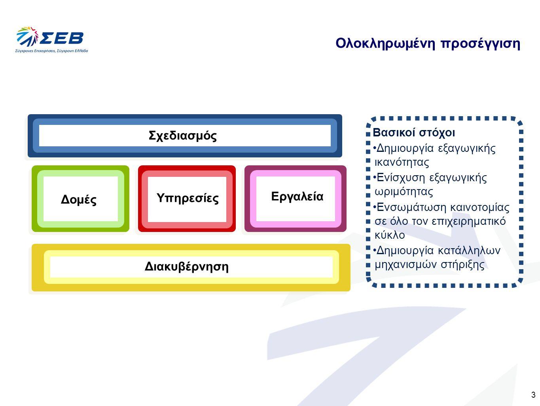3 Σχεδιασμός Διακυβέρνηση Δομές Εργαλεία Υπηρεσίες Βασικοί στόχοι Δημιουργία εξαγωγικής ικανότητας Ενίσχυση εξαγωγικής ωριμότητας Ενσωμάτωση καινοτομίας σε όλο τον επιχειρηματικό κύκλο Δημιουργία κατάλληλων μηχανισμών στήριξης Ολοκληρωμένη προσέγγιση