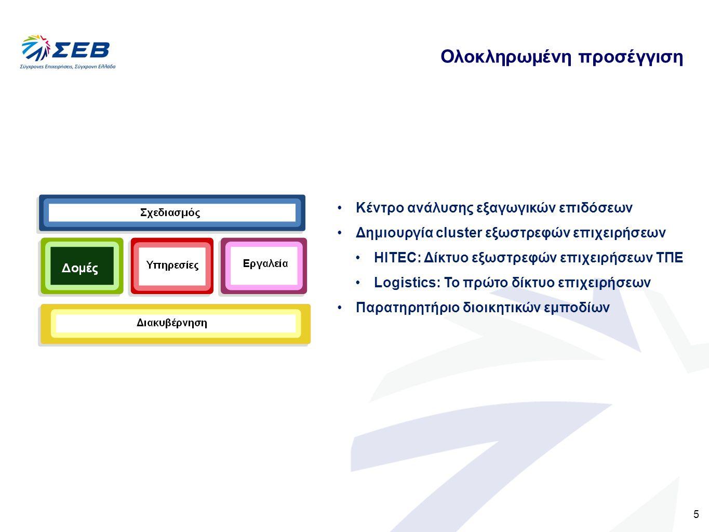 6 Ολοκληρωμένη προσέγγιση Στρατηγική πληροφόρηση Αξιοποίηση διεθνών οίκων ανάλυσης κινδύνων Πρόγραμμα συμβουλευτικής υποστήριξης Export Expert Συνεργασία με ΥΠΕΞ ΟΕΥ: αναμόρφωση εκθέσεων Διπλωματική Ακαδημία: Διασύνδεση με τις επιχειρηματικές ανάγκες Επιχειρηματικές αποστολές Εταίρος στο Go International Διοργάνωση Β2Β, forum, κτλ