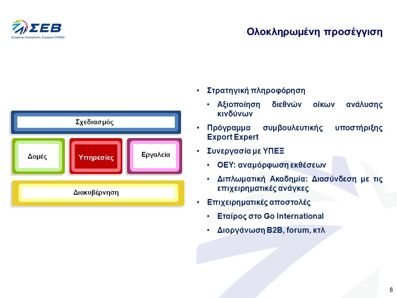 6 Ολοκληρωμένη προσέγγιση Στρατηγική πληροφόρηση Αξιοποίηση διεθνών οίκων ανάλυσης κινδύνων Πρόγραμμα συμβουλευτικής υποστήριξης Export Expert Συνεργα