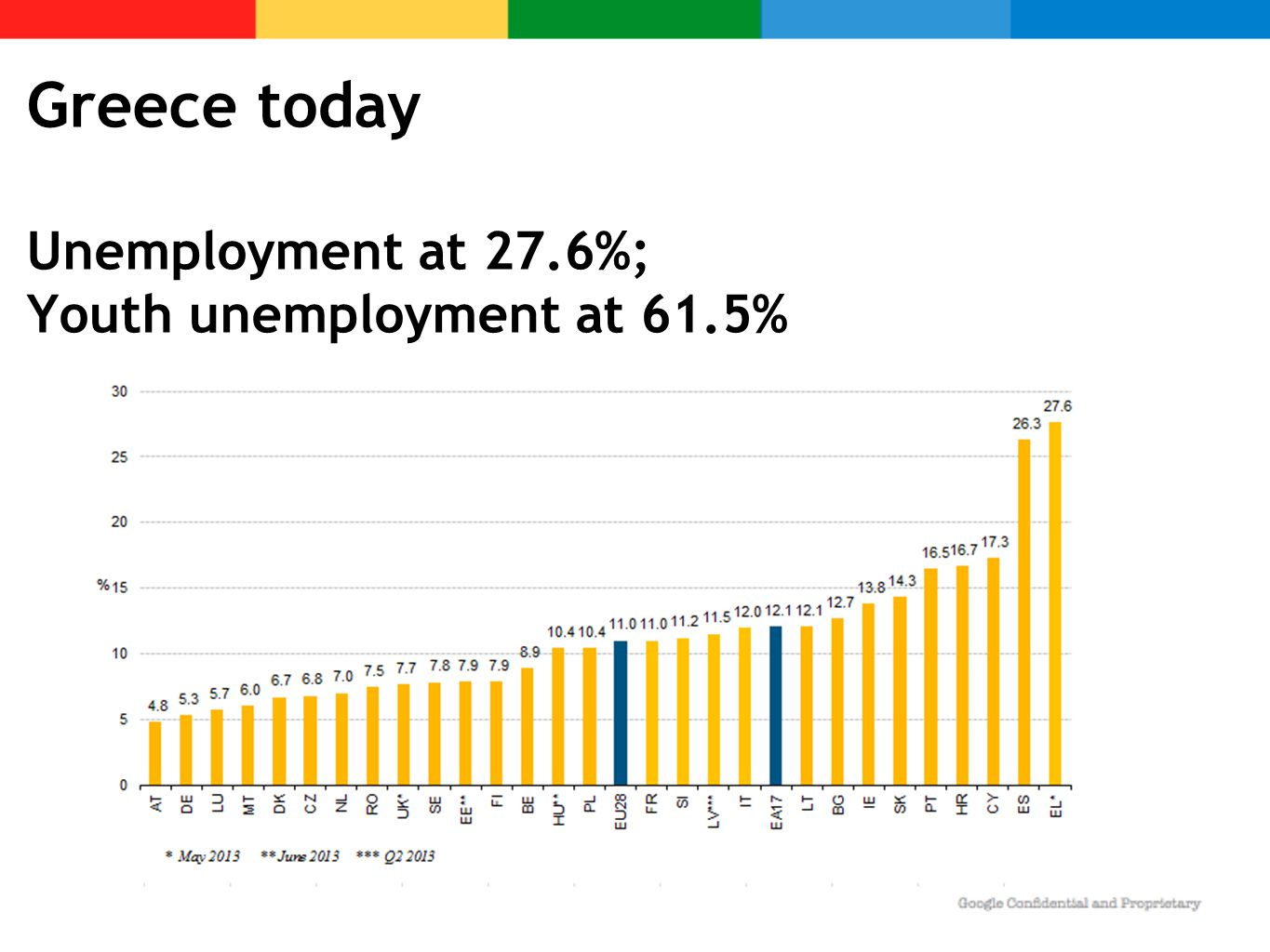 Greece today Unemployment at 27.6%; Youth unemployment at 61.5%